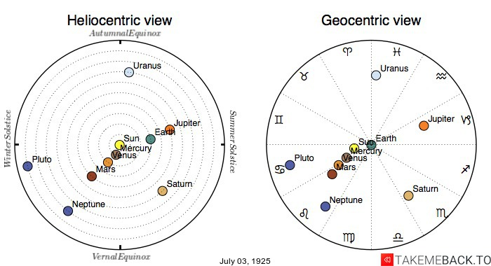 Planetary positions on July 3rd, 1925 - Heliocentric and Geocentric views