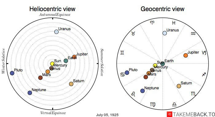 Planetary positions on July 5th, 1925 - Heliocentric and Geocentric views