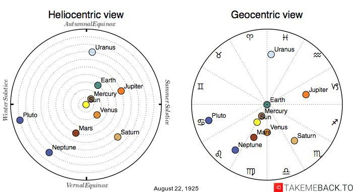 Planetary positions on August 22nd, 1925 - Heliocentric and Geocentric views