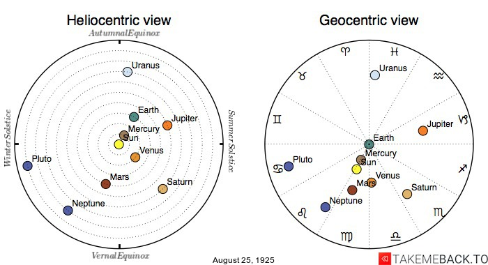 Planetary positions on August 25th, 1925 - Heliocentric and Geocentric views