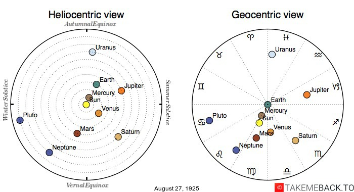 Planetary positions on August 27th, 1925 - Heliocentric and Geocentric views