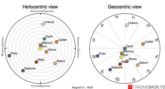 Planetary positions on August 31st, 1925 - Heliocentric and Geocentric views