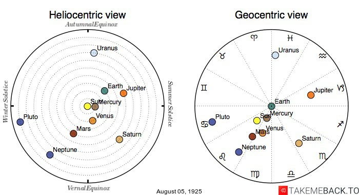 Planetary positions on August 5th, 1925 - Heliocentric and Geocentric views