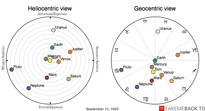 Planetary positions on September 13th, 1925 - Heliocentric and Geocentric views