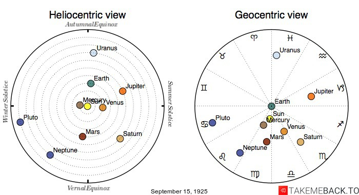 Planetary positions on September 15th, 1925 - Heliocentric and Geocentric views
