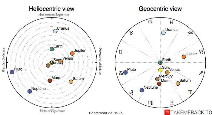 Planetary positions on September 23rd, 1925 - Heliocentric and Geocentric views