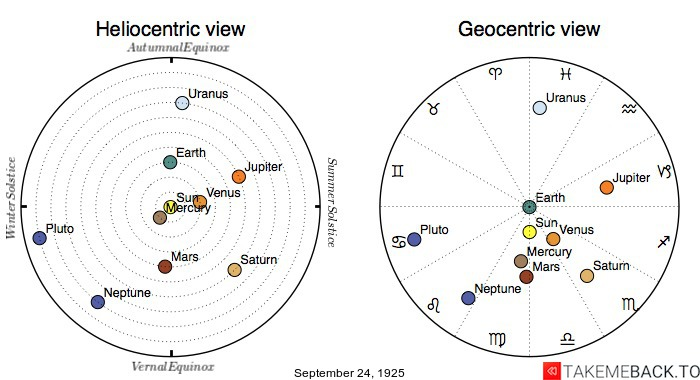 Planetary positions on September 24th, 1925 - Heliocentric and Geocentric views