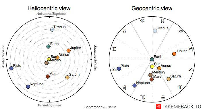 Planetary positions on September 26th, 1925 - Heliocentric and Geocentric views