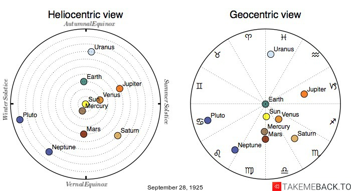 Planetary positions on September 28th, 1925 - Heliocentric and Geocentric views