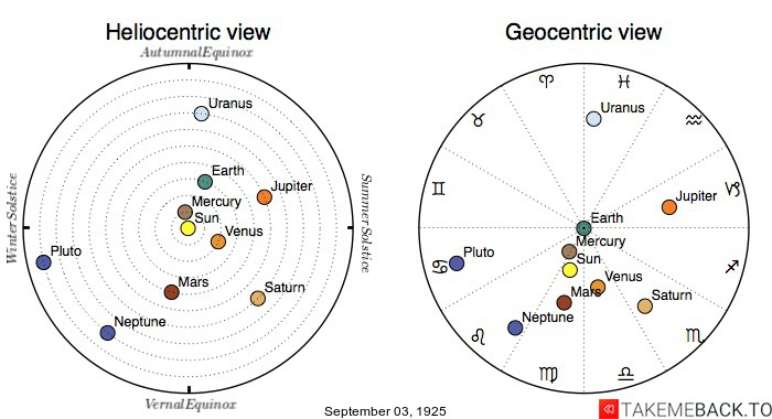 Planetary positions on September 3rd, 1925 - Heliocentric and Geocentric views