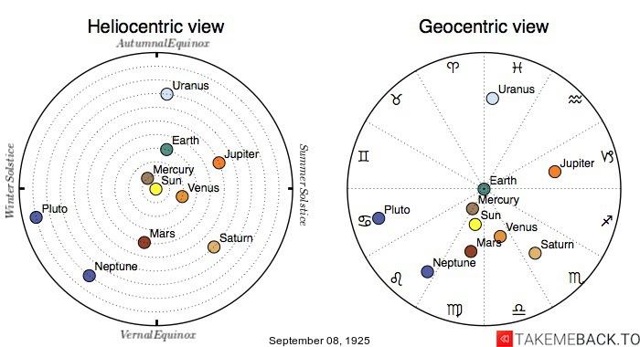 Planetary positions on September 8th, 1925 - Heliocentric and Geocentric views