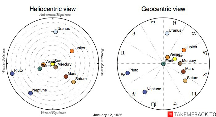 Planetary positions on January 12th, 1926 - Heliocentric and Geocentric views