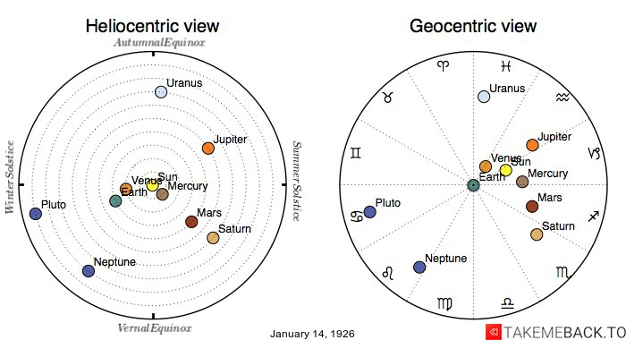 Planetary positions on January 14th, 1926 - Heliocentric and Geocentric views
