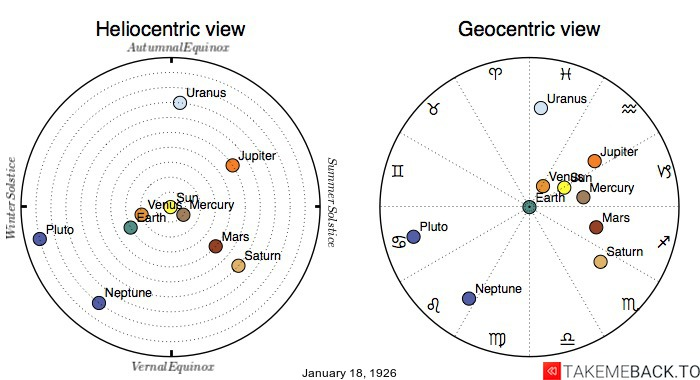 Planetary positions on January 18th, 1926 - Heliocentric and Geocentric views