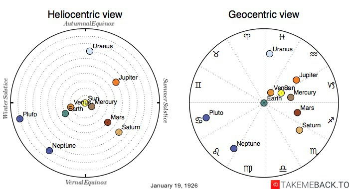Planetary positions on January 19th, 1926 - Heliocentric and Geocentric views