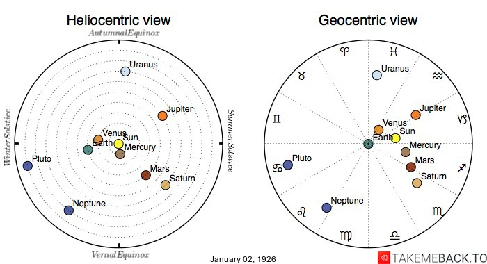 Planetary positions on January 2nd, 1926 - Heliocentric and Geocentric views