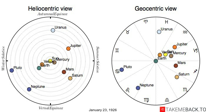 Planetary positions on January 23rd, 1926 - Heliocentric and Geocentric views