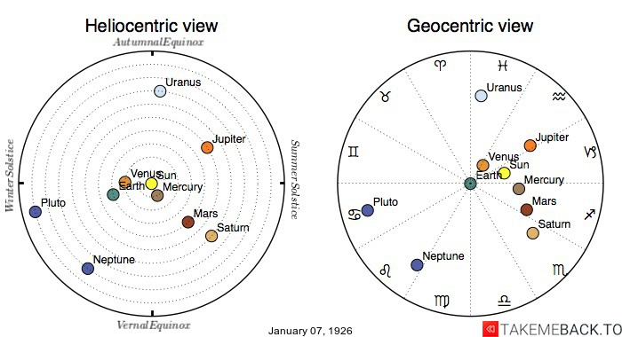 Planetary positions on January 7th, 1926 - Heliocentric and Geocentric views
