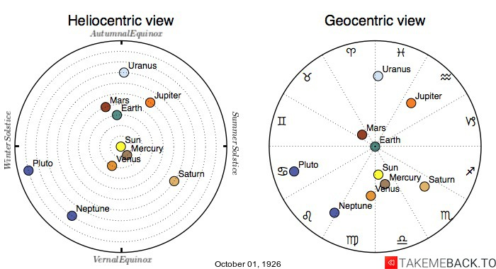 Planetary positions on October 1st, 1926 - Heliocentric and Geocentric views