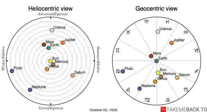 Planetary positions on October 2nd, 1926 - Heliocentric and Geocentric views