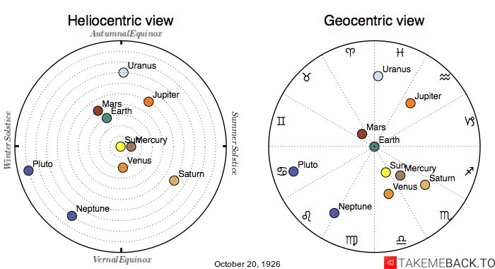 Planetary positions on October 20th, 1926 - Heliocentric and Geocentric views