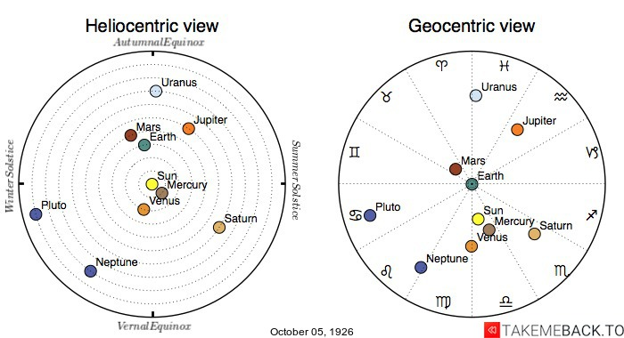 Planetary positions on October 5th, 1926 - Heliocentric and Geocentric views