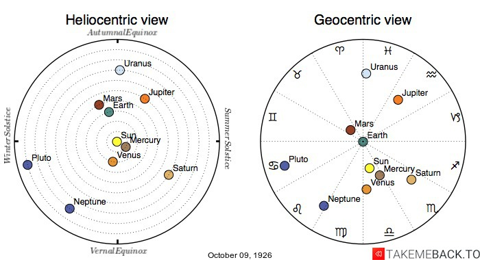 Planetary positions on October 9th, 1926 - Heliocentric and Geocentric views