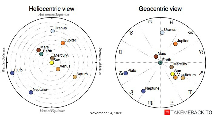 Planetary positions on November 13th, 1926 - Heliocentric and Geocentric views