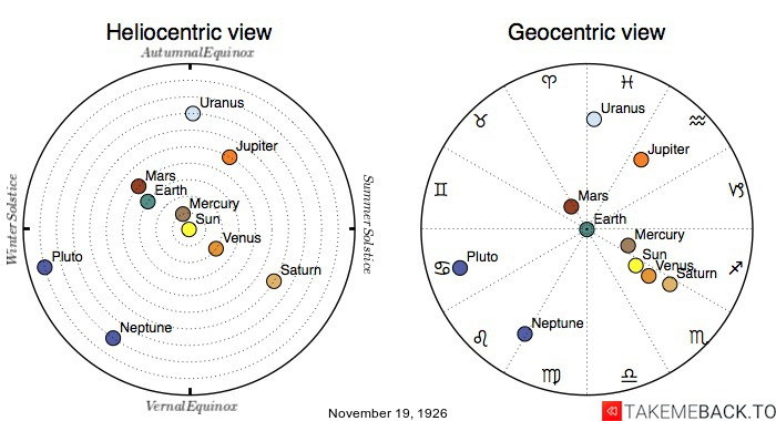 Planetary positions on November 19th, 1926 - Heliocentric and Geocentric views