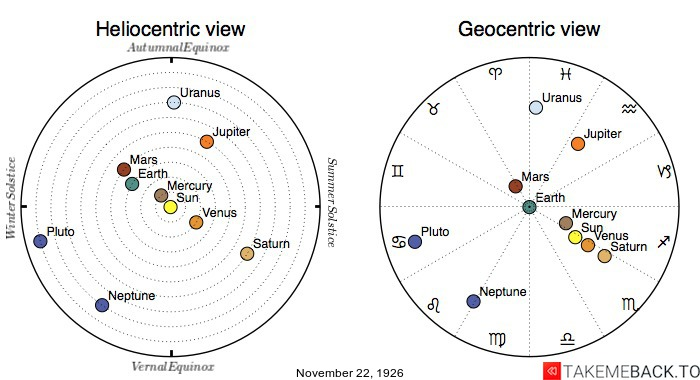 Planetary positions on November 22nd, 1926 - Heliocentric and Geocentric views