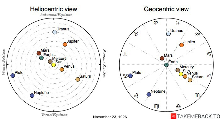 Planetary positions on November 23rd, 1926 - Heliocentric and Geocentric views