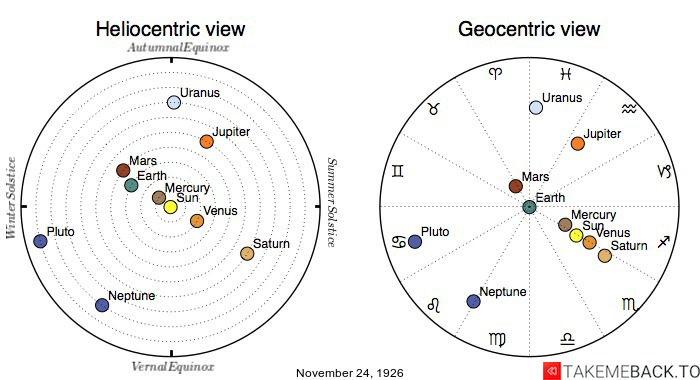 Planetary positions on November 24th, 1926 - Heliocentric and Geocentric views