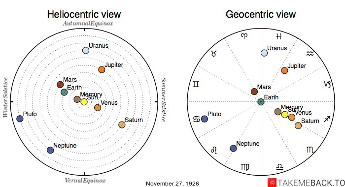 Planetary positions on November 27th, 1926 - Heliocentric and Geocentric views