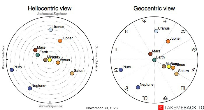 Planetary positions on November 30th, 1926 - Heliocentric and Geocentric views
