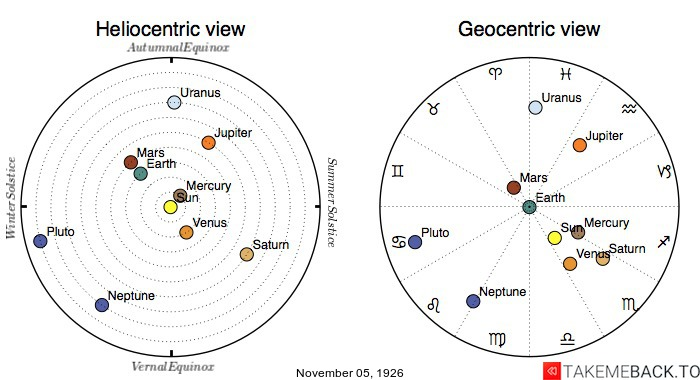 Planetary positions on November 5th, 1926 - Heliocentric and Geocentric views