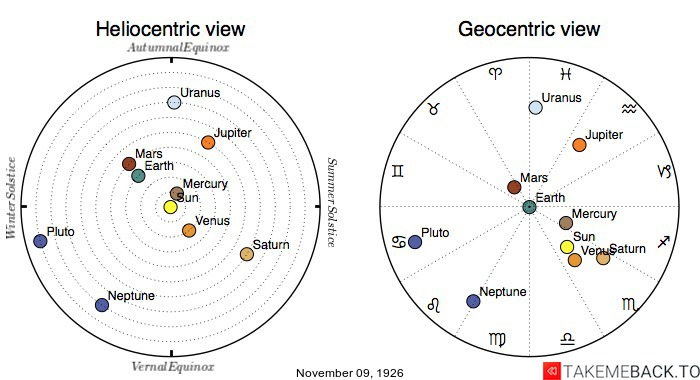 Planetary positions on November 9th, 1926 - Heliocentric and Geocentric views