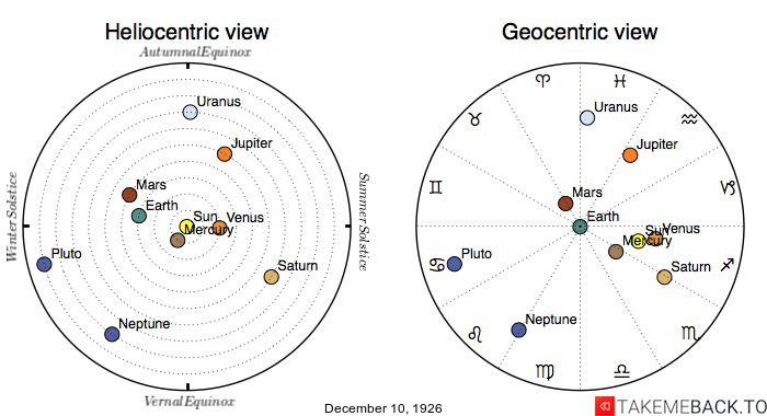 Planetary positions on December 10th, 1926 - Heliocentric and Geocentric views
