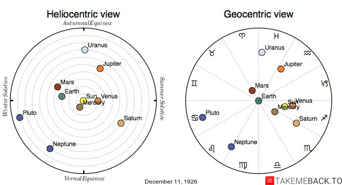 Planetary positions on December 11th, 1926 - Heliocentric and Geocentric views