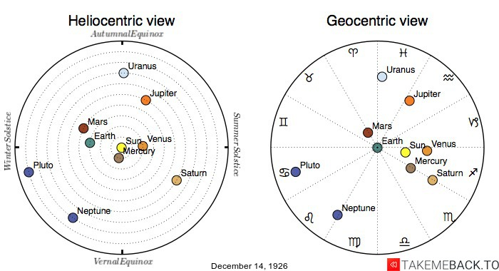 Planetary positions on December 14th, 1926 - Heliocentric and Geocentric views