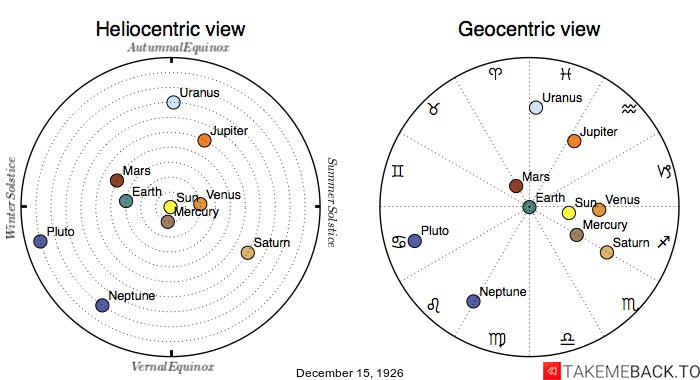 Planetary positions on December 15th, 1926 - Heliocentric and Geocentric views