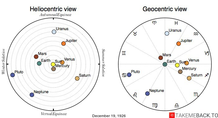 Planetary positions on December 19th, 1926 - Heliocentric and Geocentric views