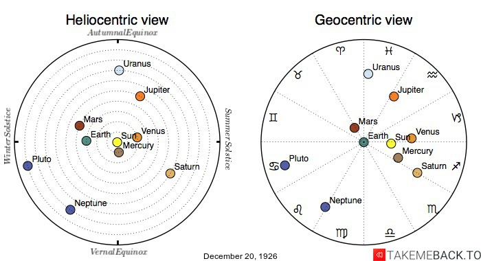 Planetary positions on December 20th, 1926 - Heliocentric and Geocentric views