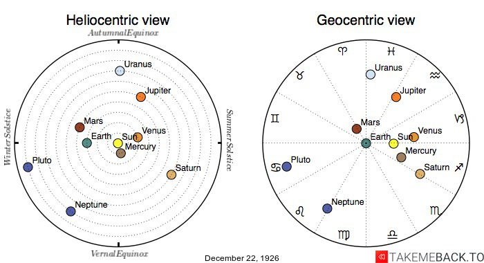 Planetary positions on December 22nd, 1926 - Heliocentric and Geocentric views