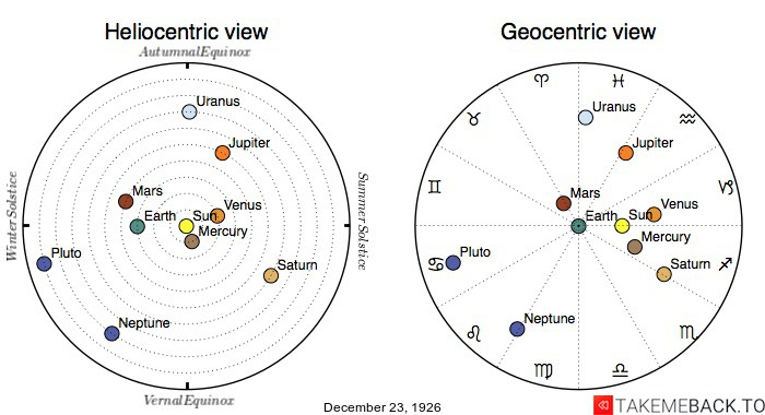 Planetary positions on December 23rd, 1926 - Heliocentric and Geocentric views