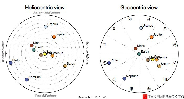 Planetary positions on December 3rd, 1926 - Heliocentric and Geocentric views