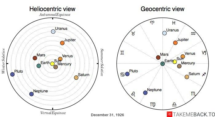 Planetary positions on December 31st, 1926 - Heliocentric and Geocentric views
