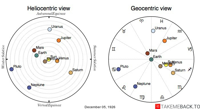 Planetary positions on December 5th, 1926 - Heliocentric and Geocentric views