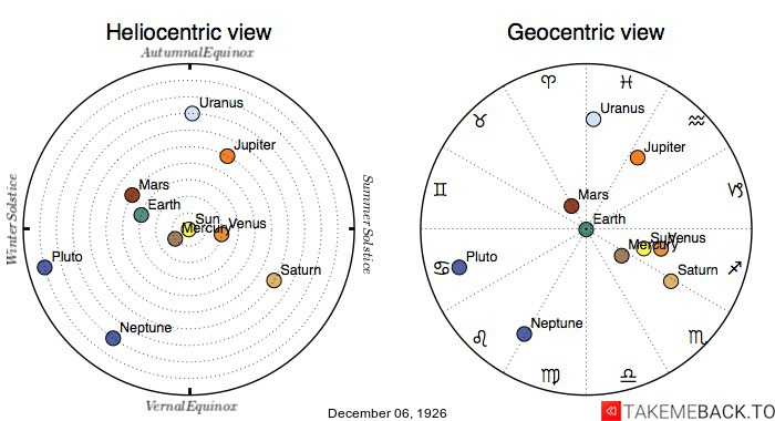 Planetary positions on December 6th, 1926 - Heliocentric and Geocentric views