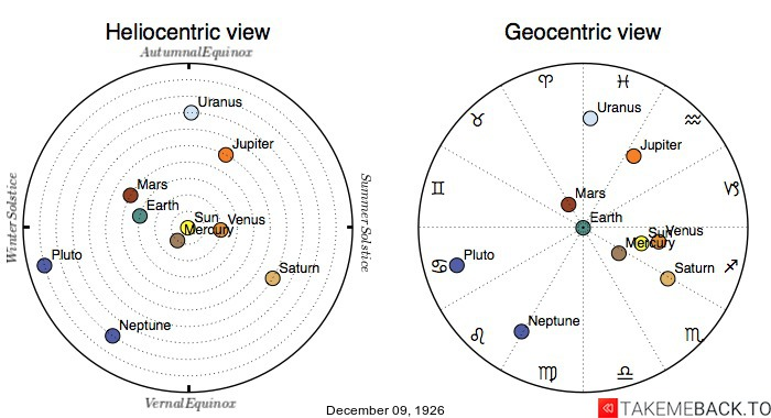 Planetary positions on December 9th, 1926 - Heliocentric and Geocentric views