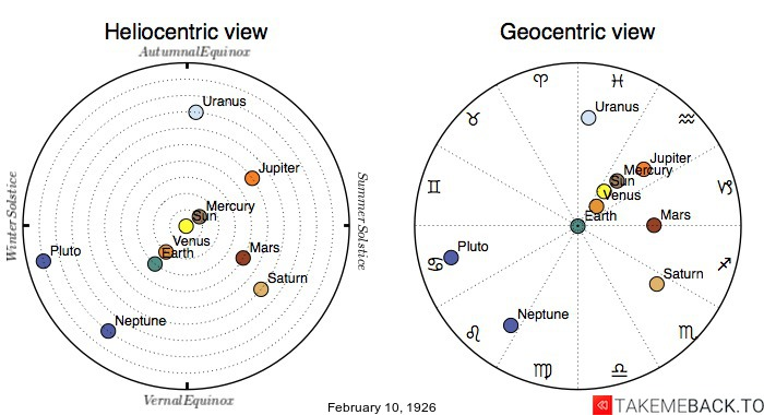 Planetary positions on February 10th, 1926 - Heliocentric and Geocentric views